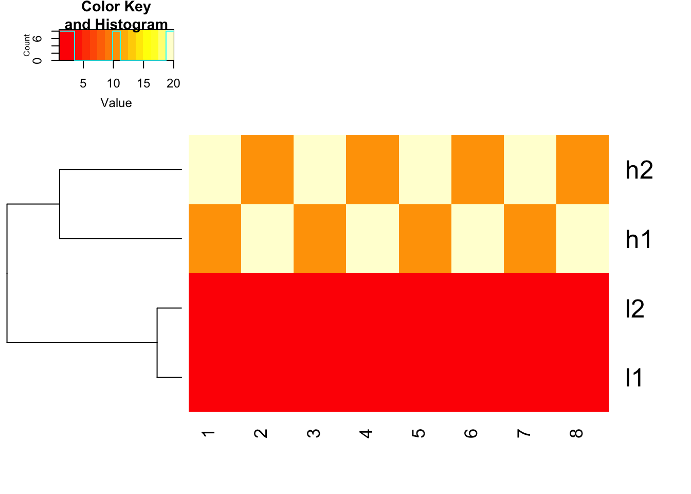 A tale of two heatmap functions | DNA confesses Data speak