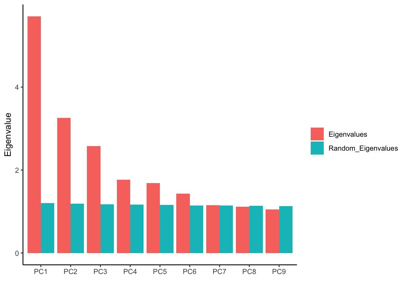 permutation test for PCA components | DNA confesses Data speak
