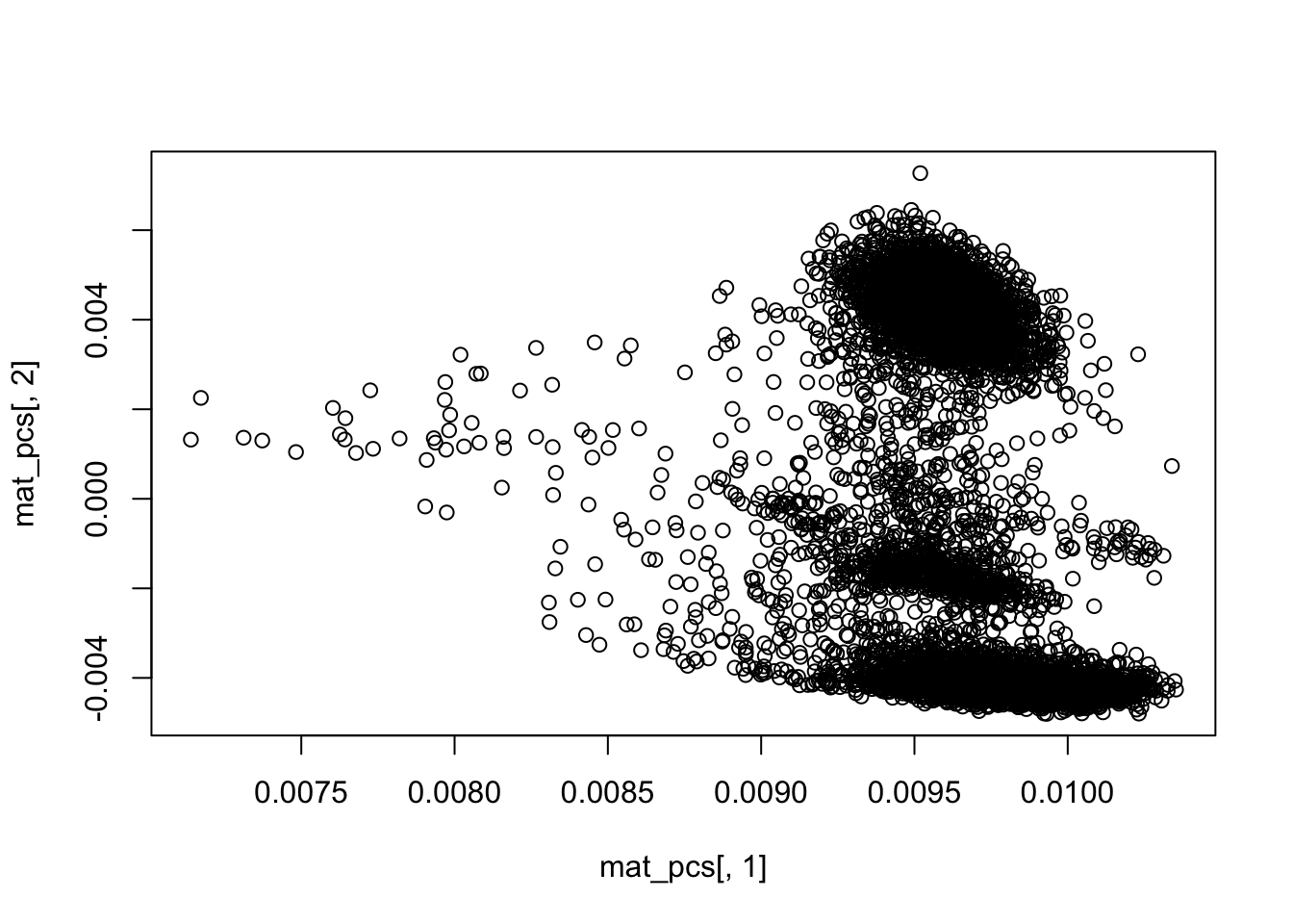 clustering scATACseq data: the TF-IDF way | DNA confesses